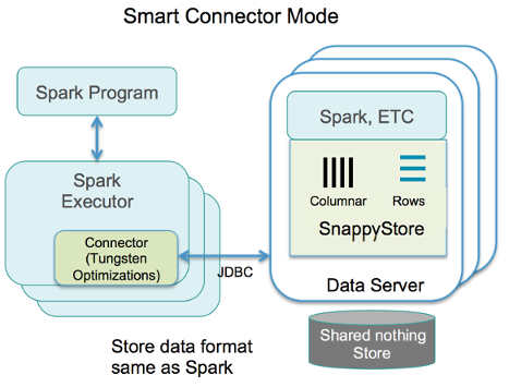 SnappyConnectorMode