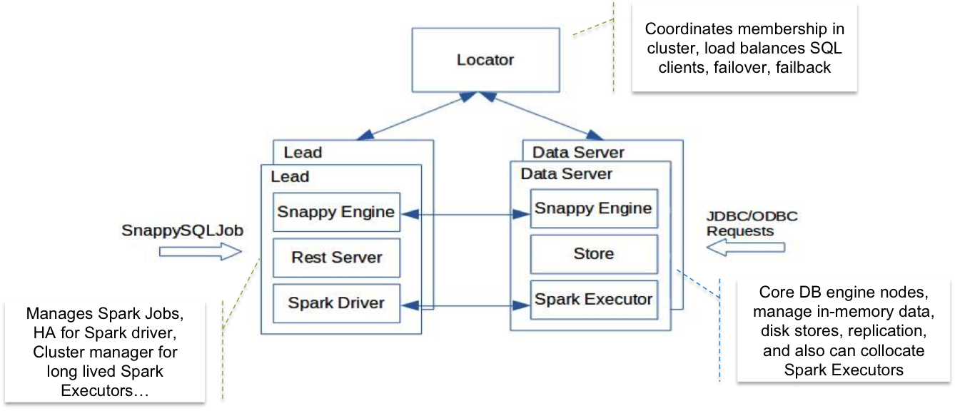 snappydata_Architecture.png-311.1kB